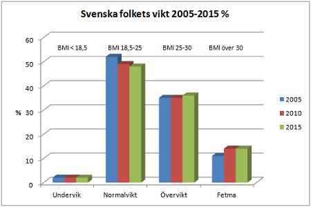 Svenska folkets vikt