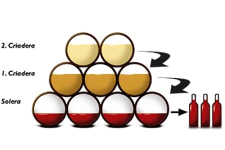 Solera - vinlagring