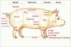 Styckning gris