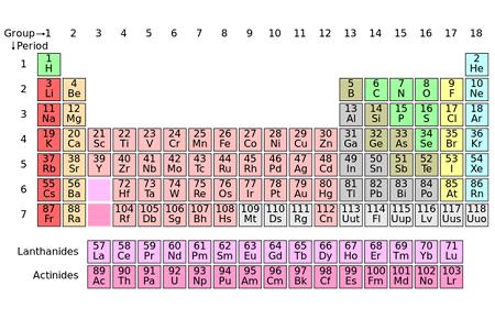 Grundämnenas periodiska system